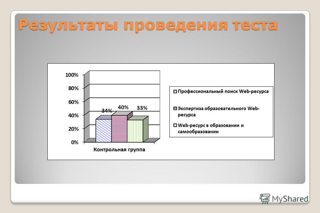 Результаты проведения теста