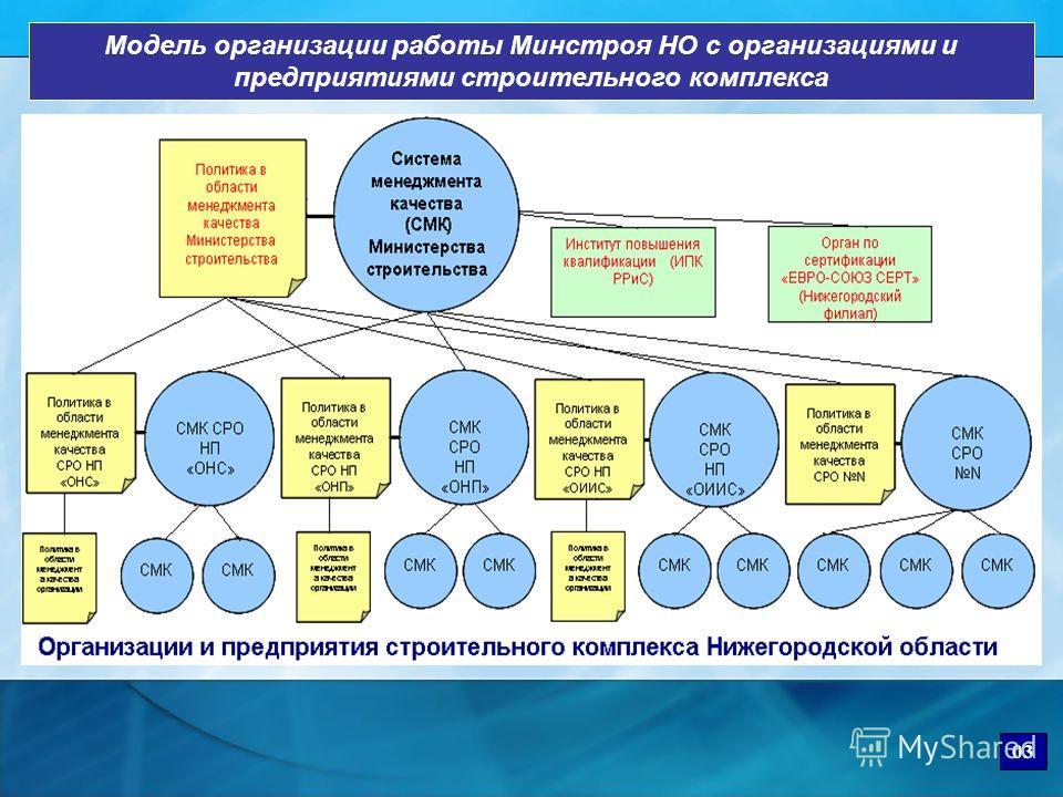 Модель организации работы Минстроя НО с организациями и предприятиями строительного комплекса 03