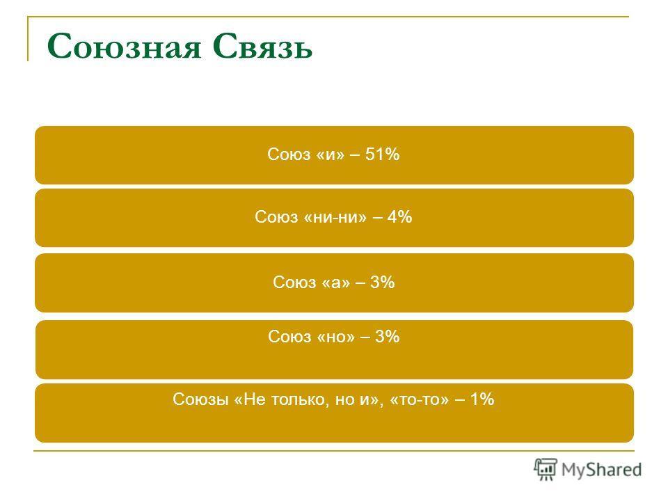 Союзная Связь Союз «и» – 51%Союз «ни-ни» – 4%Союз «а» – 3% Союз «но» – 3%Союзы «Не только, но и», «то-то» – 1%