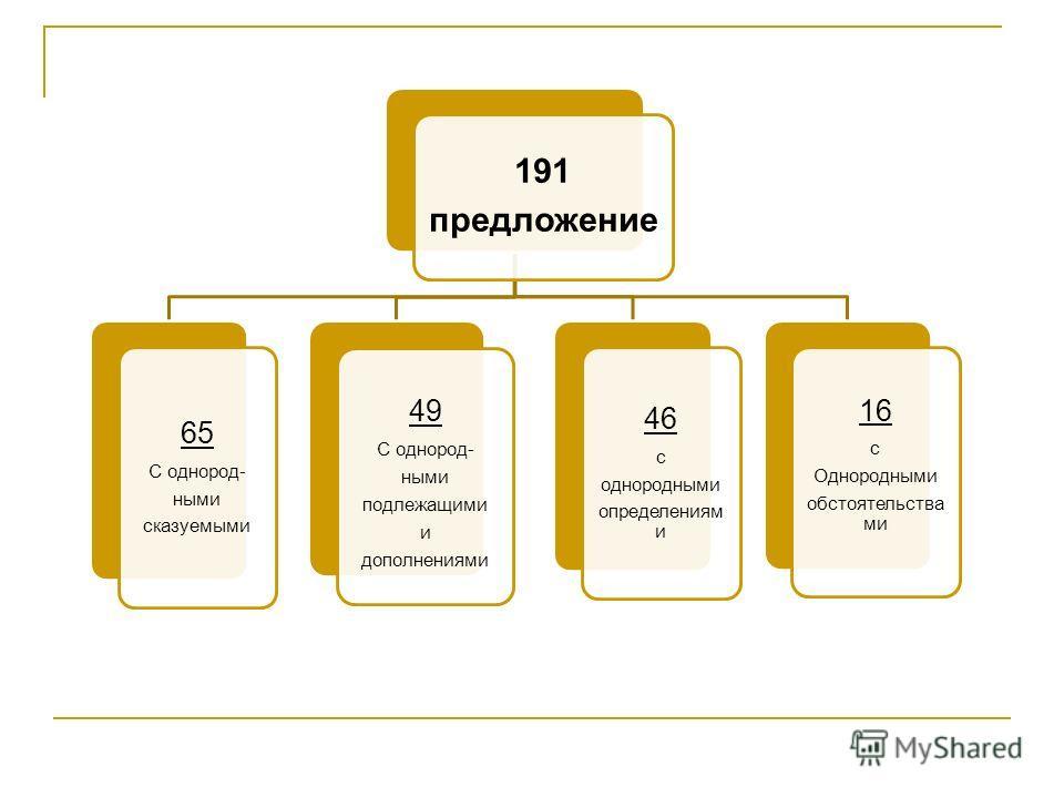 191 предложение 65 С однород- ными сказуемыми 49 С однород- ными подлежащими и дополнениями 46 с однородными определениям и 16 с Однородными обстоятельств ами