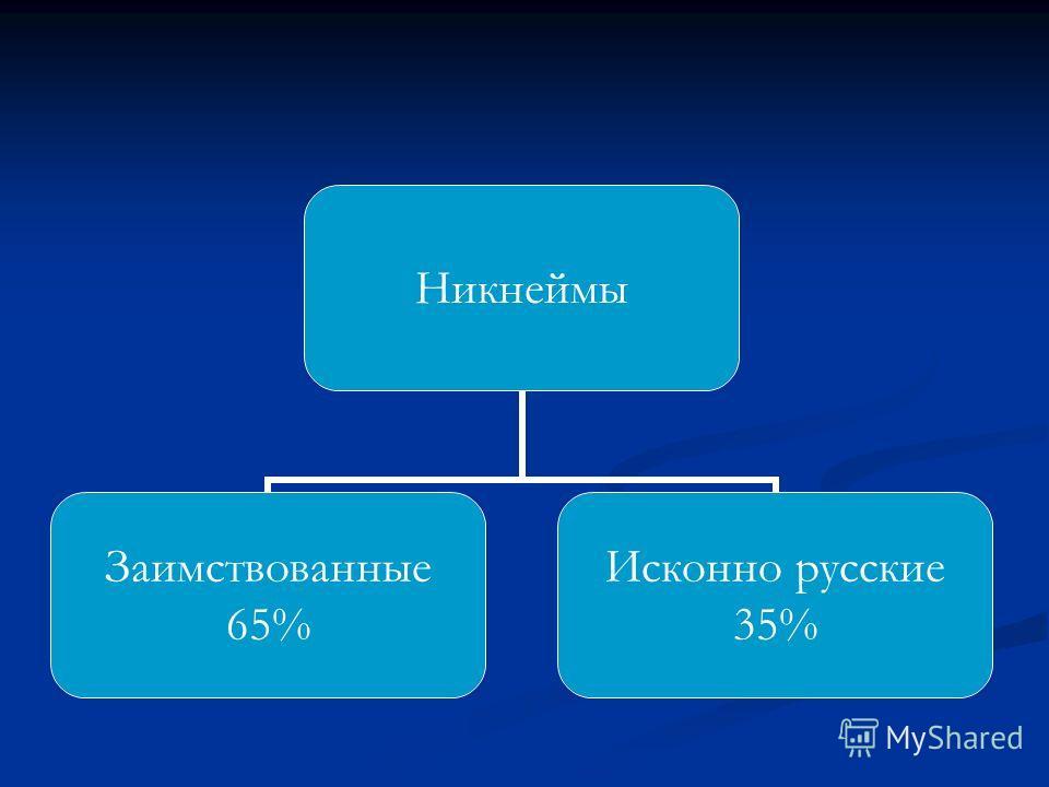 Никнеймы Заимствованные 65% Исконно русские 35%