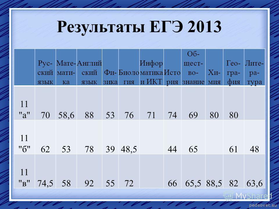 Результаты ЕГЭ 2013 Рус- ский язык Мате- мати- ка Англий ский язык Фи- зика Биоло гия Инфор матика и ИКТ Исто рия Об- щест- во- знание Хи- мия Гео- гра- фия Лите- ра- тура 11