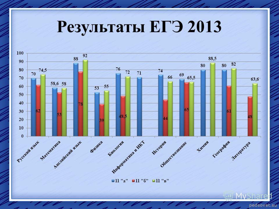 Результаты ЕГЭ 2013