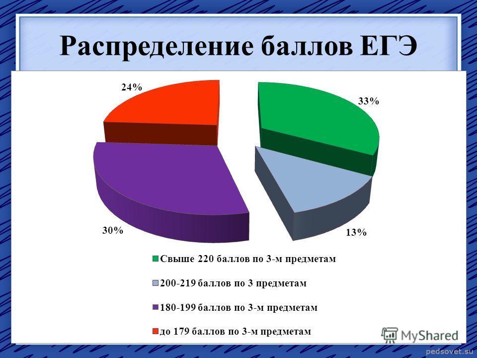 Распределение баллов ЕГЭ