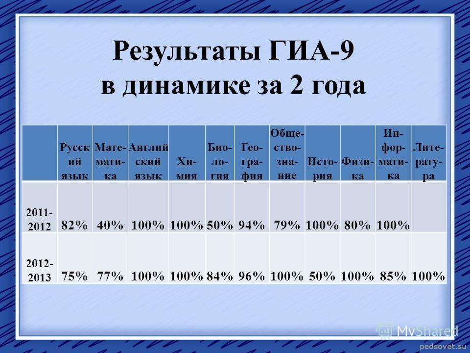 Результаты ГИА-9 в динамике за 2 года Русск ий язык Мате- мати- ка Англий ский язык Хи- мия Био- ло- гия Гео- гра- фия Обще- ство- зна- ние Исто- рия Физи- ка Ин- фор- мати- ка Лите- рату- ра 2011- 2012 82%40%100% 50%94%79%100%80%100% 2012- 2013 75%7