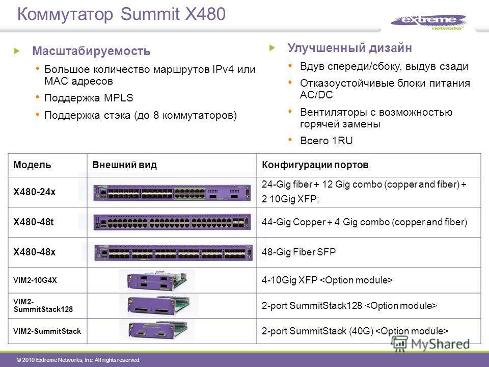 © 2010 Extreme Networks, Inc. All rights reserved. Коммутатор Summit X480 Масштабируемость Большое количество маршрутов IPv4 или MAC адресов Поддержка MPLS Поддержка стэка (до 8 коммутаторов) МодельВнешний видКонфигурации портов X480-24x 24-Gig fiber