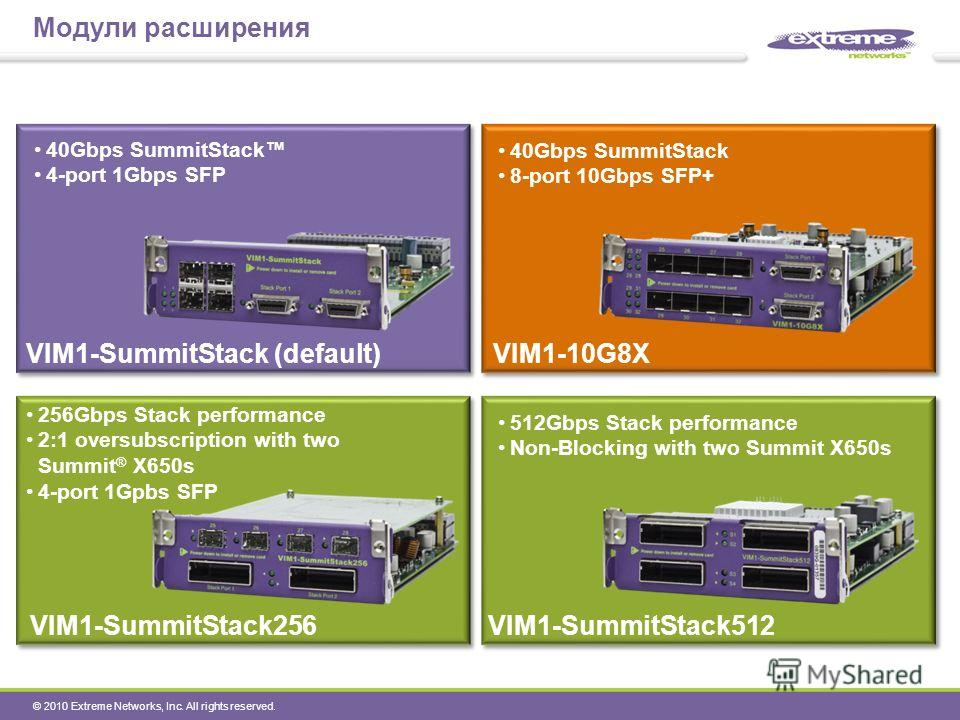 © 2010 Extreme Networks, Inc. All rights reserved. Модули расширения VIM1-SummitStack (default)VIM1-10G8X VIM1-SummitStack256VIM1-SummitStack512 40Gbps SummitStack 4-port 1Gbps SFP 512Gbps Stack performance Non-Blocking with two Summit X650s 256Gbps