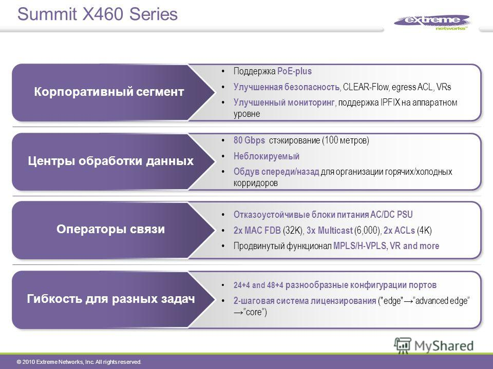 © 2010 Extreme Networks, Inc. All rights reserved. Summit X460 Series Поддержка PoE-plus Улучшенная безопасность, CLEAR-Flow, egress ACL, VRs Улучшенный мониторинг, поддержка IPFIX на аппаратном уровне Корпоративный сегмент 80 Gbps стэкирование (100