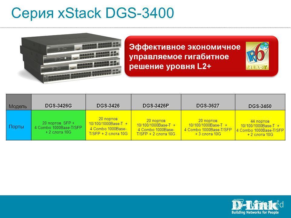 Серия xStack DGS-3400 МодельDGS-3426GDGS-3426DGS-3426PDGS-3627DGS-3450 Порты 20 портов SFP + 4 Combo 1000Base-T/SFP + 2 слота 10G 20 портов 10/100/1000Base-T + 4 Combo 1000Base- T/SFP + 2 слота 10G 20 портов 10/100/1000Base-T + 4 Combo 1000Base-T/SFP