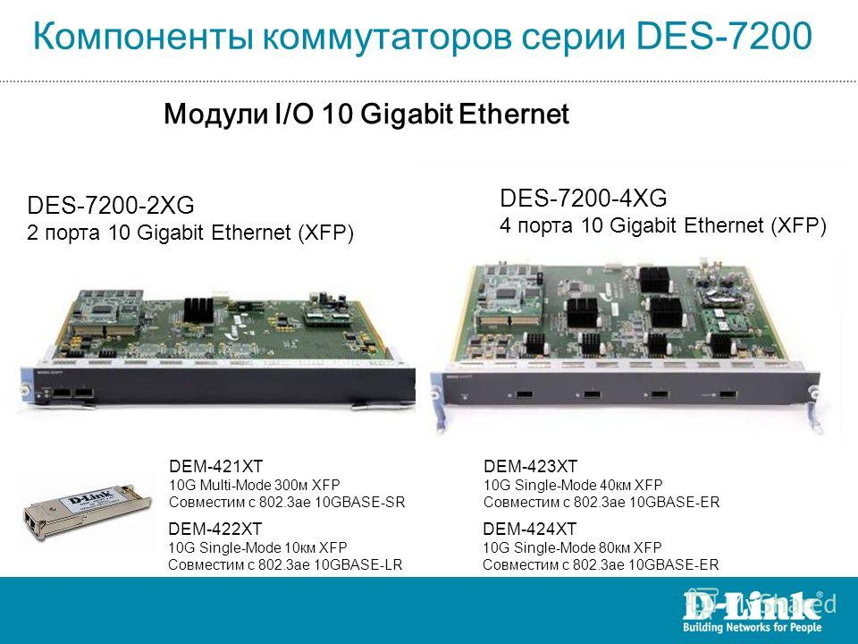 Модули I/O 10 Gigabit Ethernet DES-7200-2XG 2 порта 10 Gigabit Ethernet (XFP) DES-7200-4XG 4 порта 10 Gigabit Ethernet (XFP) DEM-422XT 10G Single-Mode 10км XFP Совместим с 802.3ae 10GBASE-LR DEM-421XT 10G Multi-Mode 300м XFP Совместим с 802.3ae 10GBA