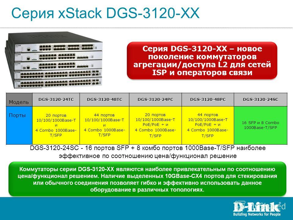 Серия xStack DGS-3120-XX Серия DGS-3120-XX – новое поколение коммутаторов агрегации/доступа L2 для сетей ISP и операторов связи МодельDGS-3120-24TCDGS-3120-48TCDGS-3120-24PCDGS-3120-48PCDGS-3120-24SC Порты 20 портов 10/100/1000Base-T и 4 Combo 1000Ba