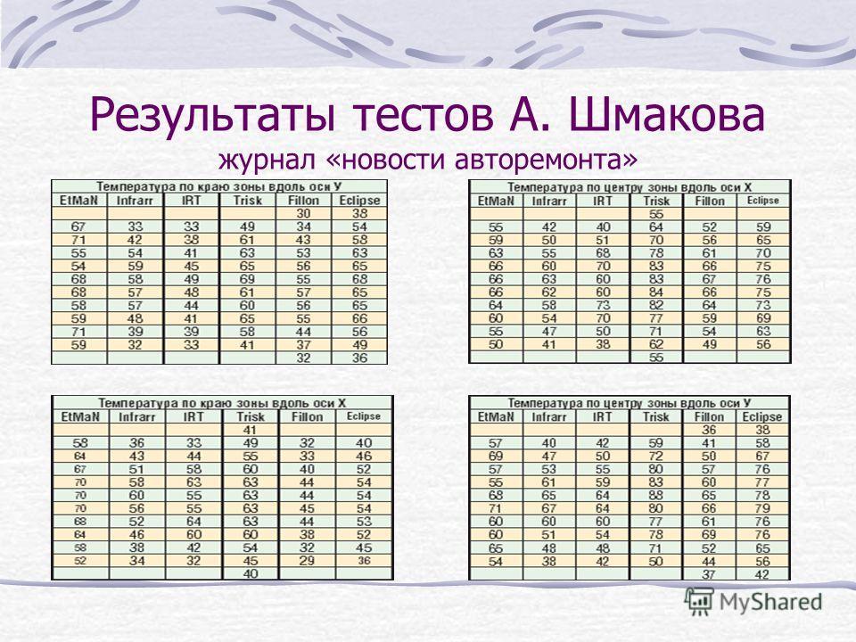 Результаты тестов А. Шмакова журнал «новости авторемонта»