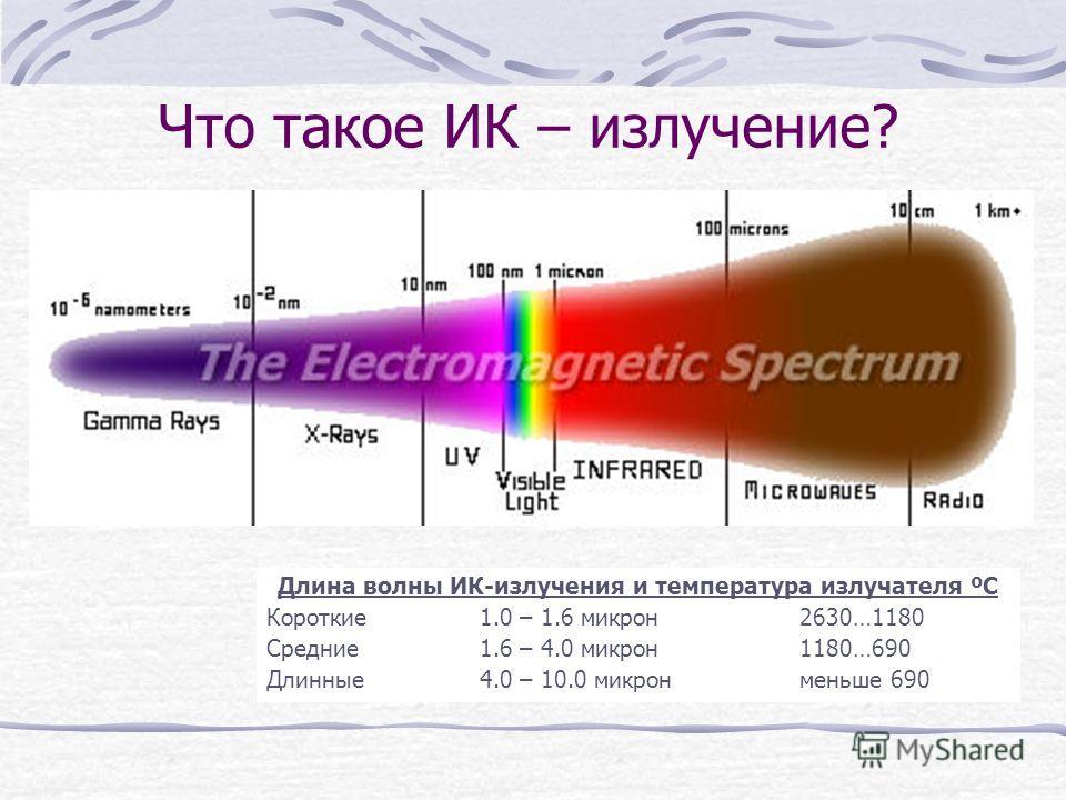 Что такое ИК – излучение? Длина волны ИК-излучения и температура излучателя ºС Короткие1.0 – 1.6 микрон2630…1180 Средние1.6 – 4.0 микрон1180…690 Длинные4.0 – 10.0 микронменьше 690
