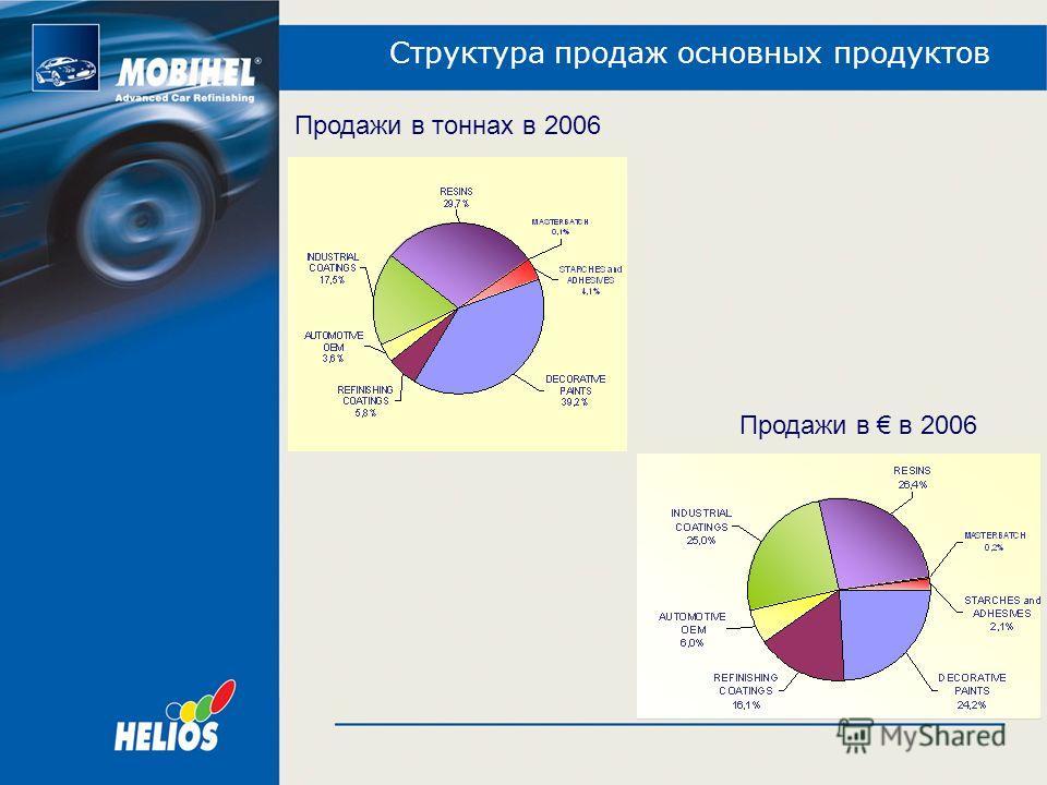 Структура продаж основных продуктов Продажи в тоннах в 2006 Продажи в в 2006