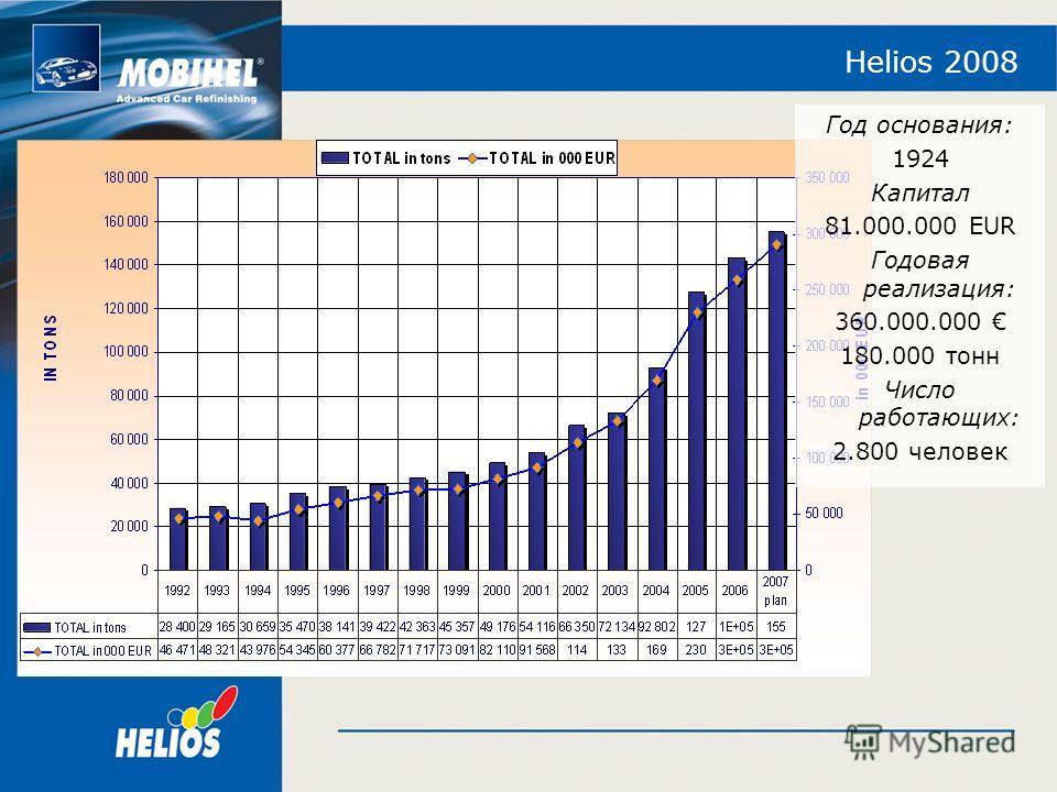 Helios 2008 Год основания: 1924 Капитал 81.000.000 EUR Годовая реализация: 360.000.000 180.000 тонн Число работающих: 2.800 человек