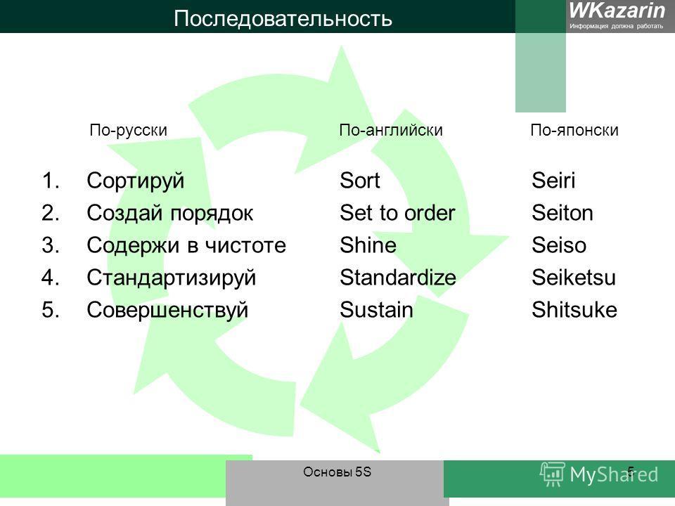 Основы 5S5 Последовательность 1.Сортируй SortSeiri 2.Создай порядок Set to orderSeiton 3.Содержи в чистоте ShineSeiso 4.Стандартизируй StandardizeSeiketsu 5.Совершенствуй SustainShitsuke По-русскиПо-английскиПо-японски