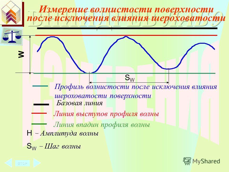 Измерение шероховатости поверхности после исключения влияния волнистости Базовая линия Измерение высоты неровностей и расчет максимального значения неровностей Rmaxi на базовой длине 8 мм R max1 R max10 Расчет параметров шероховатости и выдача резуль
