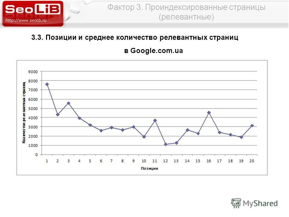 Фактор 3. Проиндексированные страницы (релевантные) 3.3. Позиции и среднее количество релевантных страниц в Google.com.ua