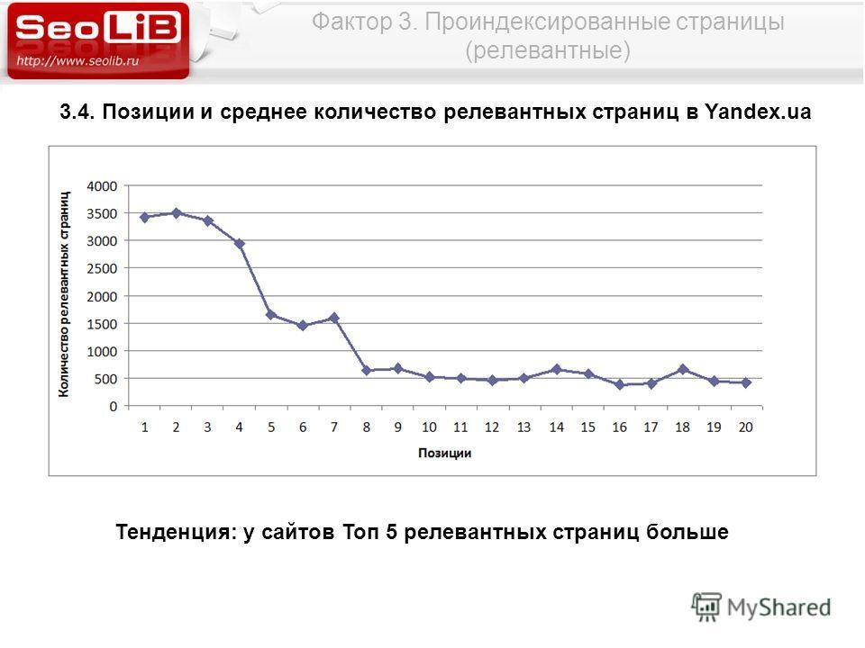 Фактор 3. Проиндексированные страницы (релевантные) 3.4. Позиции и среднее количество релевантных страниц в Yandex.ua Тенденция: у сайтов Топ 5 релевантных страниц больше