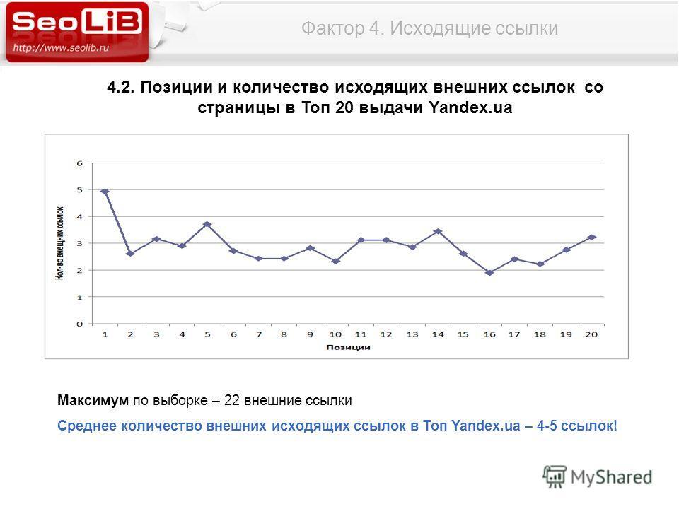 Фактор 4. Исходящие ссылки 4.2. Позиции и количество исходящих внешних ссылок со страницы в Топ 20 выдачи Yandex.ua Максимум по выборке – 22 внешние ссылки Среднее количество внешних исходящих ссылок в Топ Yandex.ua – 4-5 ссылок!