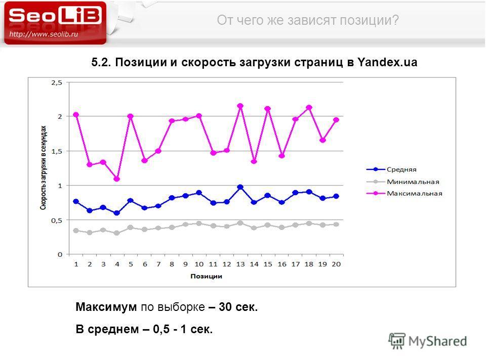 От чего же зависят позиции? 5.2. Позиции и скорость загрузки страниц в Yandex.ua Максимум по выборке – 30 сек. В среднем – 0,5 - 1 сек.