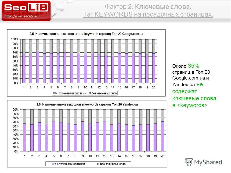 Фактор 2. Ключевые слова. Тэг KEYWORDS на посадочных страницах. Около 35% страниц в Топ 20 Google.com.ua и Yandex.ua не содержат ключевые слова в