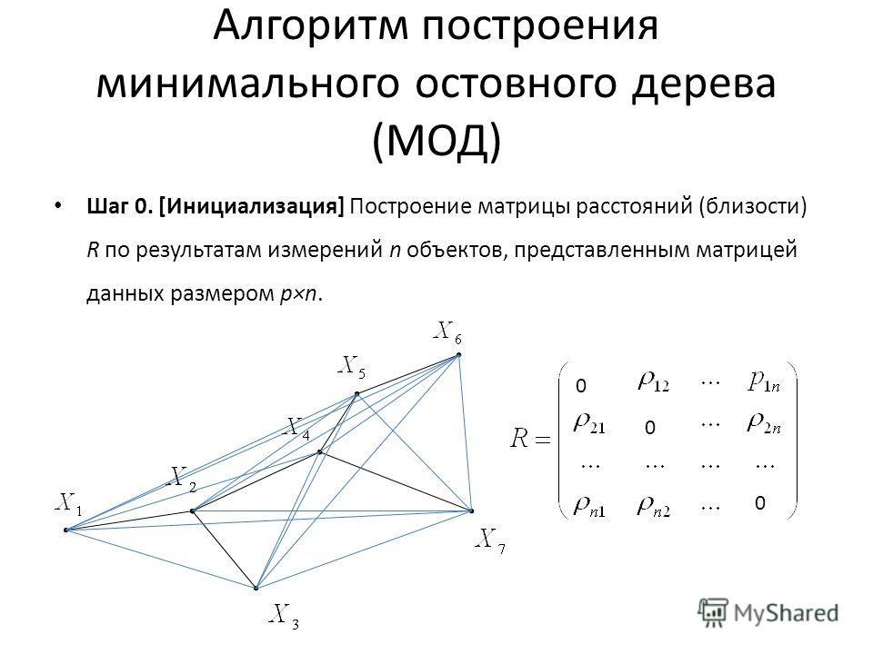 Алгоритм построения минимального остовного дерева (МОД) Шаг 0. [Инициализация] Построение матрицы расстояний (близости) R по результатам измерений n объектов, представленным матрицей данных размером p×n. 0 0 0