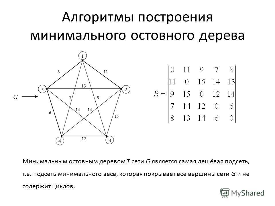 Алгоритмы построения минимального остовного дерева Минимальным остовным деревом T сети G является самая дешёвая подсеть, т.е. подсеть минимального веса, которая покрывает все вершины сети G и не содержит циклов.