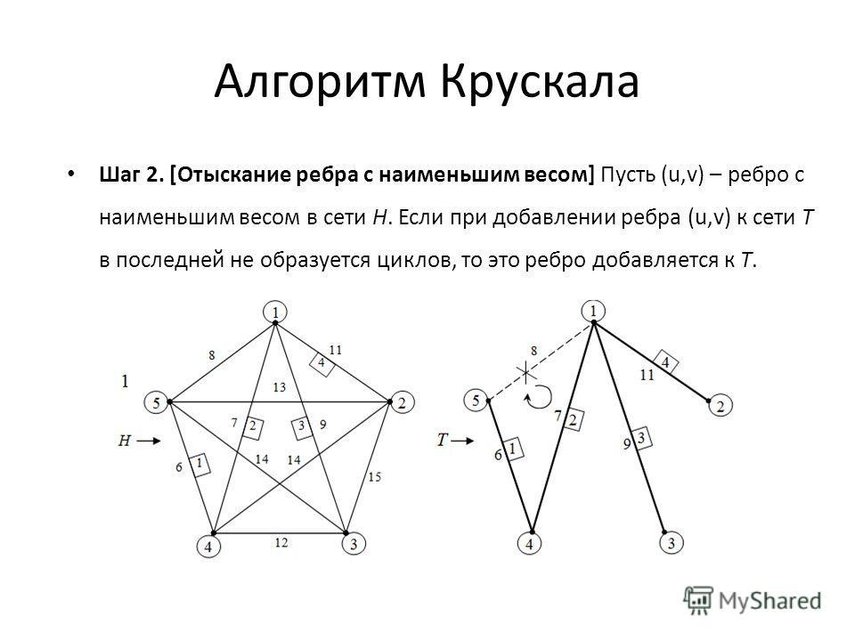 Алгоритм Крускала Шаг 2. [Отыскание ребра с наименьшим весом] Пусть (u,v) – ребро с наименьшим весом в сети H. Если при добавлении ребра (u,v) к сети T в последней не образуется циклов, то это ребро добавляется к T.