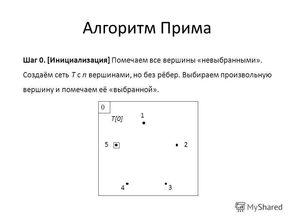Алгоритм Прима Шаг 0. [Инициализация] Помечаем все вершины «невыбранными». Создаём сеть T с n вершинами, но без рёбер. Выбираем произвольную вершину и помечаем её «выбранной». 1 2 3 4 5 T[0] 0