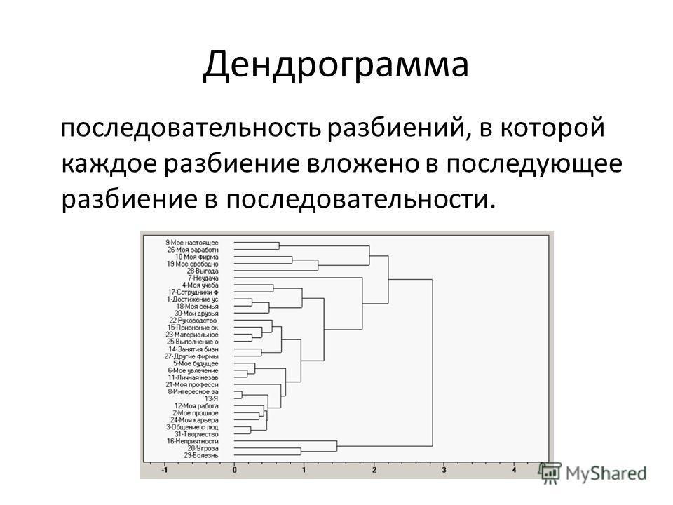 Дендрограмма последовательность разбиений, в которой каждое разбиение вложено в последующее разбиение в последовательности.