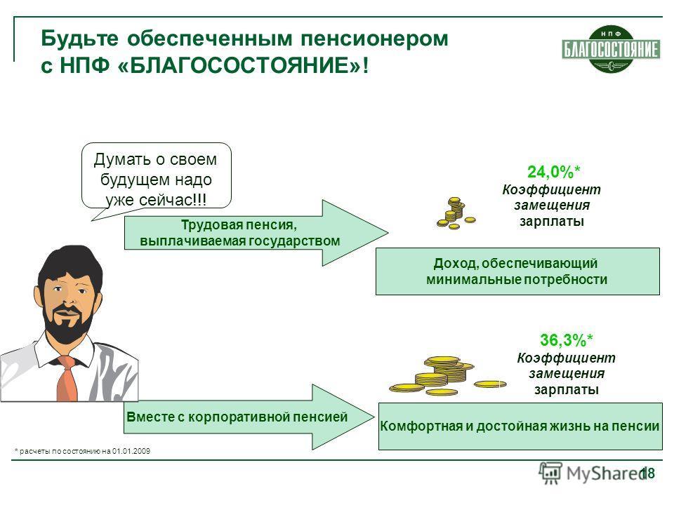 18 Будьте обеспеченным пенсионером с НПФ «БЛАГОСОСТОЯНИЕ»! Думать о своем будущем надо уже сейчас!!! Трудовая пенсия, выплачиваемая государством Доход, обеспечивающий минимальные потребности 24,0%* Коэффициент замещения зарплаты Вместе с корпоративно
