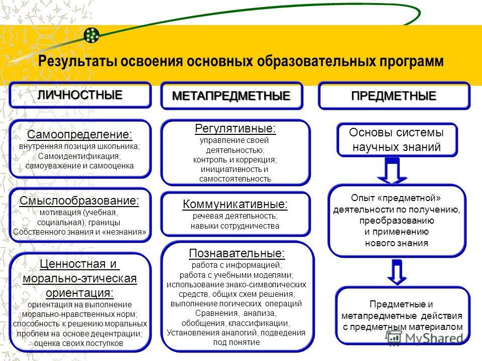 Результаты освоения основных образовательных программ ЛИЧНОСТНЫЕМЕТАПРЕДМЕТНЫЕПРЕДМЕТНЫЕ Самоопределение: внутренняя позиция школьника; Самоидентификация; самоуважение и самооценка Регулятивные: управление своей деятельностью; контроль и коррекция; и
