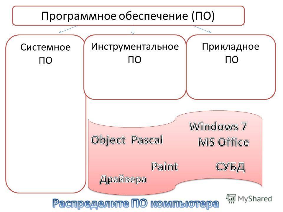 Системное ПО Инструментальное ПО Прикладное ПО Программное обеспечение (ПО)