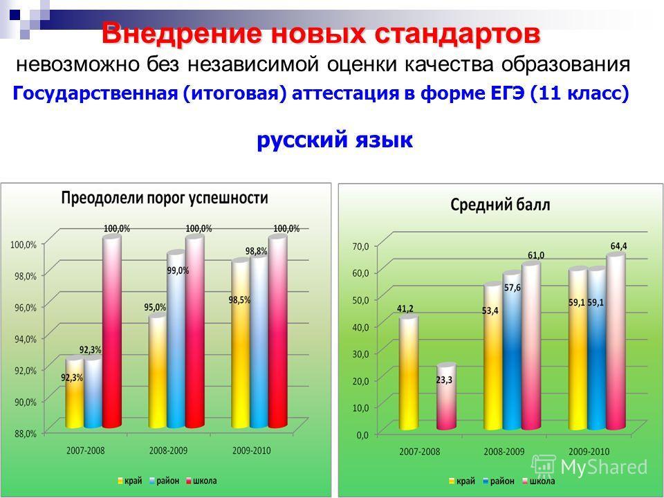 Государственная (итоговая) аттестация в форме ЕГЭ (11 класс) русский язык Внедрение новых стандартов невозможно без независимой оценки качества образования