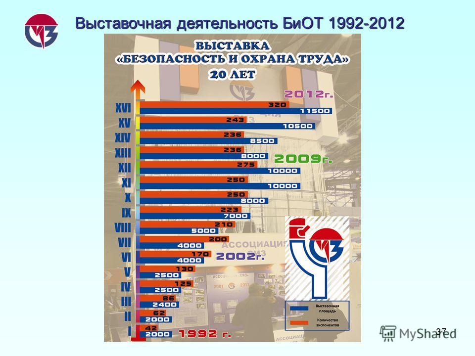 37 Выставочная деятельность БиОТ 1992-2012