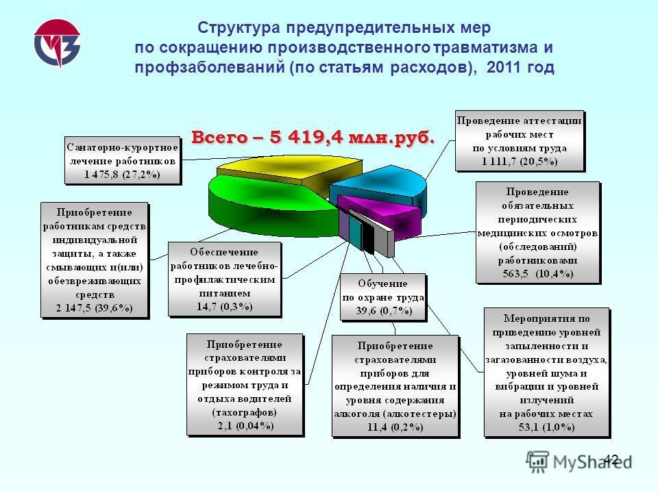42 Всего – 5 419,4 млн.руб. Структура предупредительных мер по сокращению производственного травматизма и профзаболеваний (по статьям расходов), 2011 год