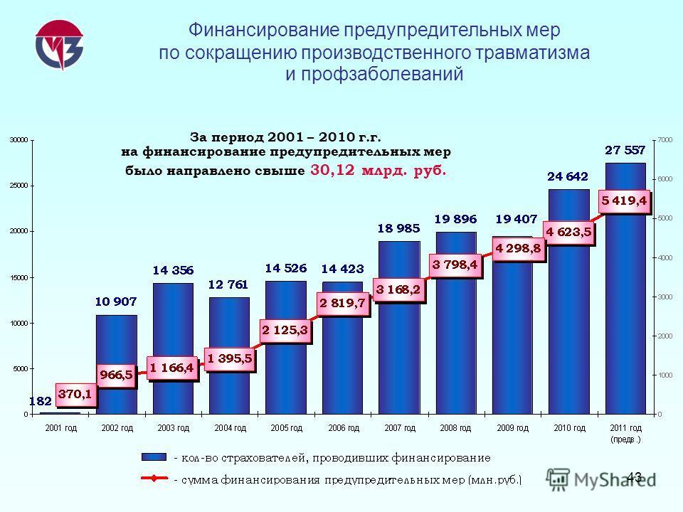 43 За период 2001 – 2010 г.г. на финансирование предупредительных мер было направлено свыше 30,12 млрд. руб. Финансирование предупредительных мер по сокращению производственного травматизма и профзаболеваний