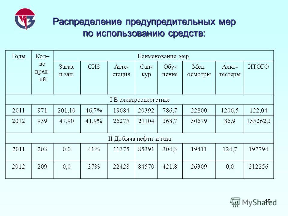 45 Распределение предупредительных мер по использованию средств: ГодыКол– во пред- ий Наименование мер Загаз. и зап. СИЗАтте- стация Сан- кур Обу- чение Мед. осмотры Алко- тестеры ИТОГО I В электроэнергетике 2011971201,1046,7%1968420392786,7228001206