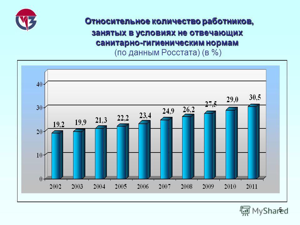 5 Относительное количество работников, занятых в условиях не отвечающих санитарно-гигиеническим нормам Относительное количество работников, занятых в условиях не отвечающих санитарно-гигиеническим нормам (по данным Росстата) (в %)