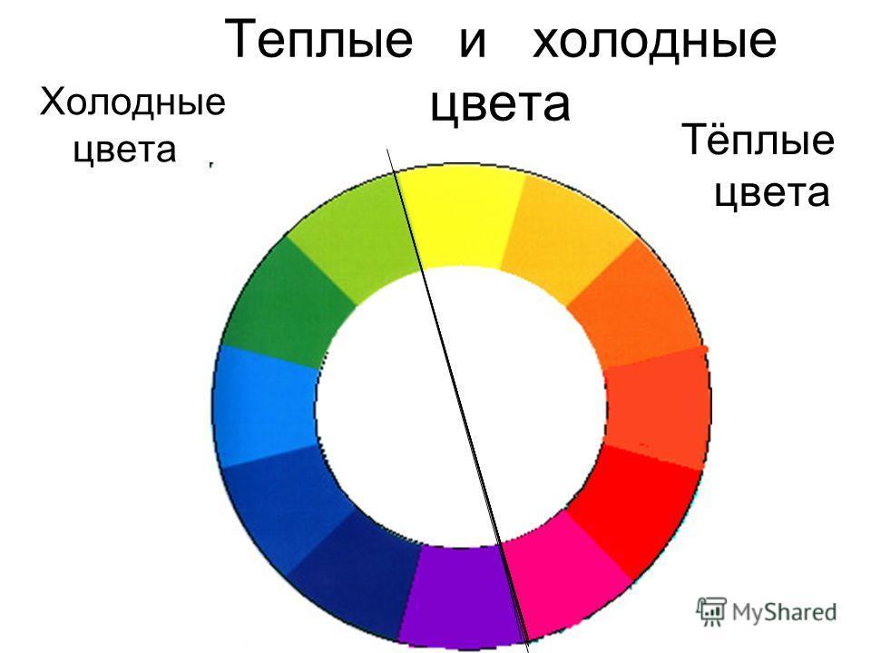 Теплые и холодные цвета Холодные цвета Тёплые цвета