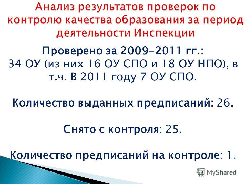 Проверено за 2009-2011 гг.: 34 ОУ (из них 16 ОУ СПО и 18 ОУ НПО), в т.ч. В 2011 году 7 ОУ СПО. Количество выданных предписаний: 26. Снято с контроля: 25. Количество предписаний на контроле: 1.