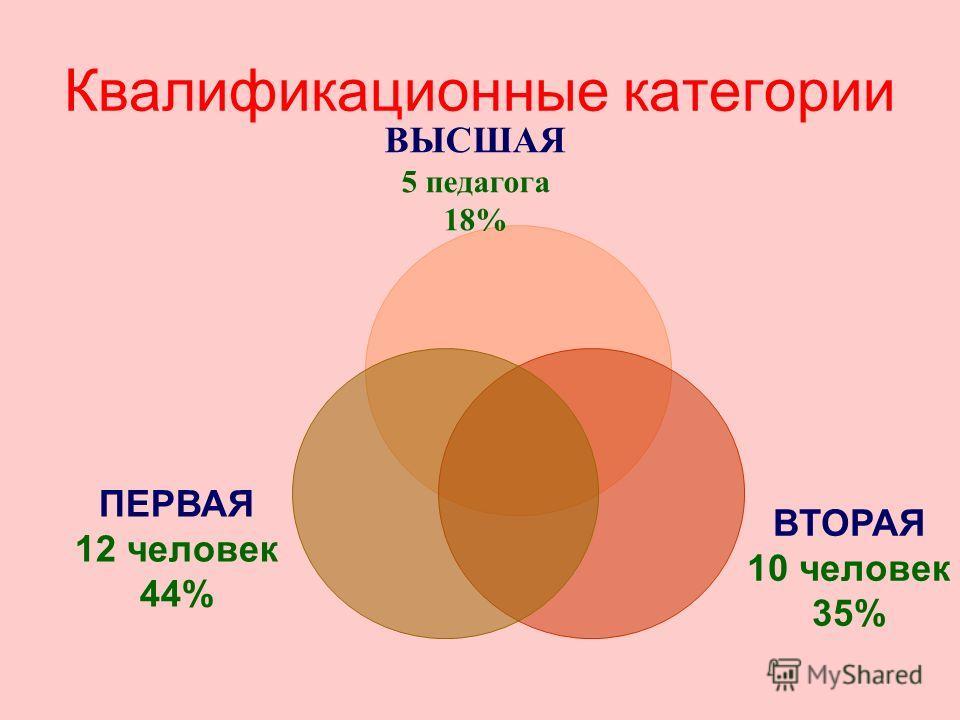 Квалификационные категории ВЫСШАЯ 5 педагога 18% ВТОРАЯ 10 человек 35% ПЕРВАЯ 12 человек 44%