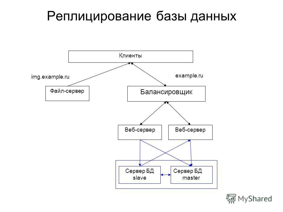 Реплицирование базы данных img.example.ru Клиенты Веб-сервер Файл-сервер example.ru Балансировщик Сервер БД master Сервер БД slave