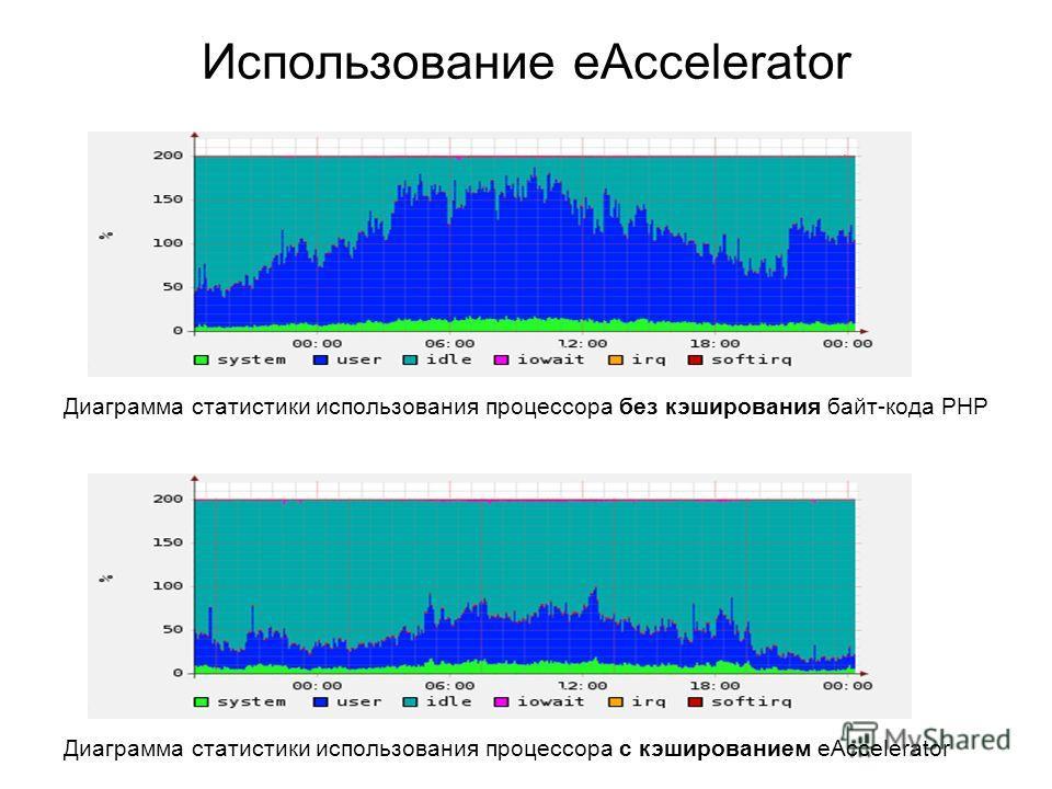 Использование eAccelerator Диаграмма статистики использования процессора без кэширования байт-кода PHP Диаграмма статистики использования процессора с кэшированием eAccelerator
