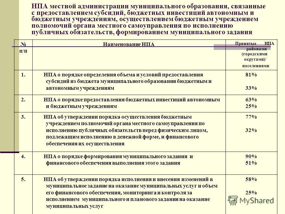 НПА местной администрации муниципального образования, связанные с предоставлением субсидий, бюджетных инвестиций автономным и бюджетным учреждениям, осуществлением бюджетным учреждением полномочий органа местного самоуправления по исполнению публичны