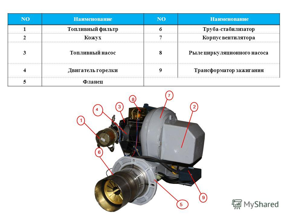 NOНаименование NO Наименование 1Топливный фильтр6Труба-стабилизатор 2Кожух7Корпус вентилятора 3Топливный насос8Рыле циркуляционного насоса 4Двигатель горелки9Трансформатор зажигания 5Фланец 1 4 5 6 3 8 7 2 9