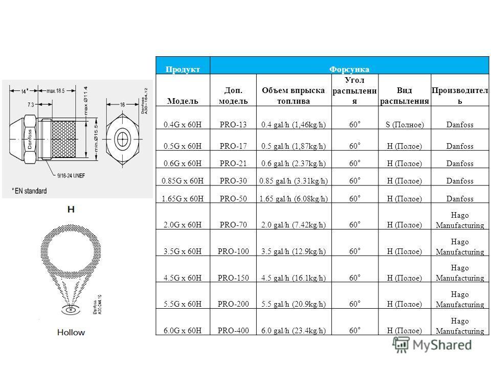 ПродуктФорсунка Модель Доп. модель Объем впрыска топлива Угол распылени я Вид распыления Производител ь 0.4G x 60HPRO-130.4 gal/h (1,46kg/h)60°S (Полное)Danfoss 0.5G x 60HPRO-170.5 gal/h (1,87kg/h)60°H (Полое)Danfoss 0.6G x 60HPRO-210.6 gal/h (2.37kg