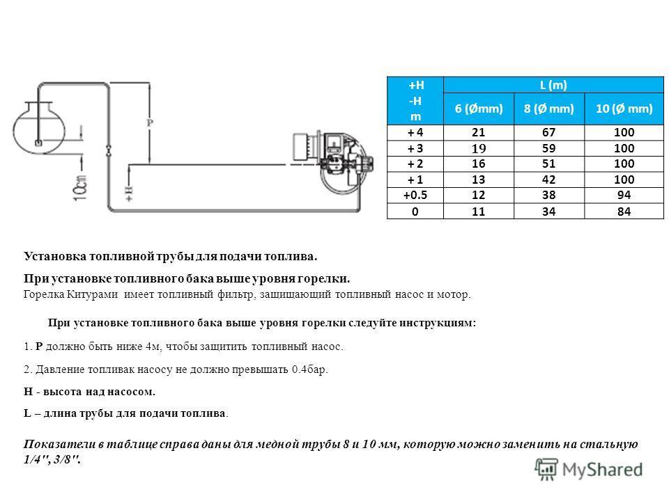 +H -H m L (m) 6 (Ømm)8 (Ø mm)10 (Ø mm) + 42167100 + 3 19 59100 + 21651100 + 11342100 +0.5123894 0113484 Установка топливной трубы для подачи топлива. При установке топливного бака выше уровня горелки. Горелка Китурами имеет топливный фильтр, защищающ