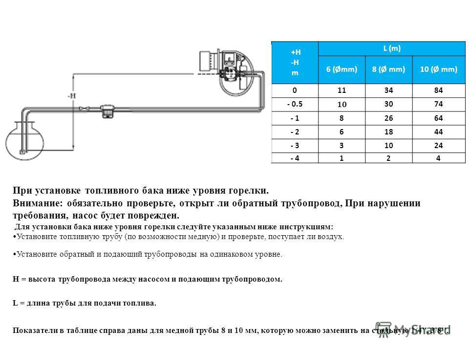 +H -H m L (m) 6 (Ømm)8 (Ø mm)10 (Ø mm) 0113484 - 0.5 10 3074 - 182664 - 261844 - 331024 - 4124 При установке топливного бака ниже уровня горелки. Внимание: обязательно проверьте, открыт ли обратный трубопровод, При нарушении требования, насос будет п